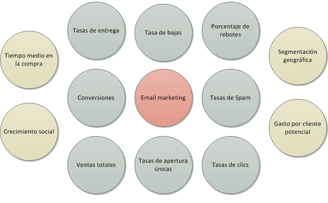 indicadores kpis en el email marketing