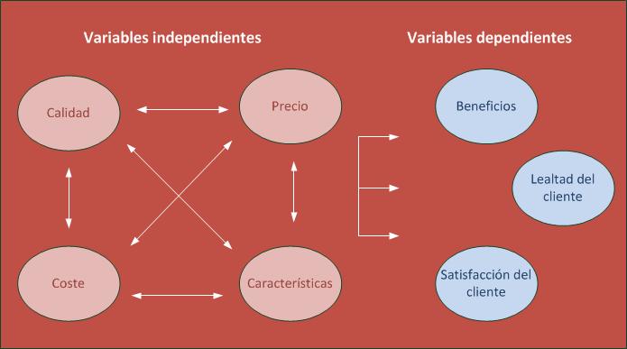 Variables en el análisis del cliente