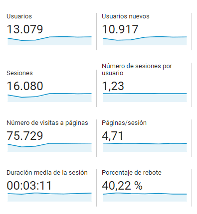 vision general audiencia google analytics