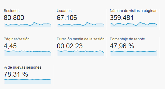 métricas de audiencia en Google analytics