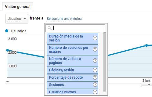 confrontacion metricas de audiencia google analytics