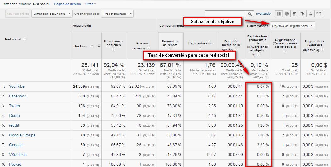 Análisis de informes en Google Analytics 101