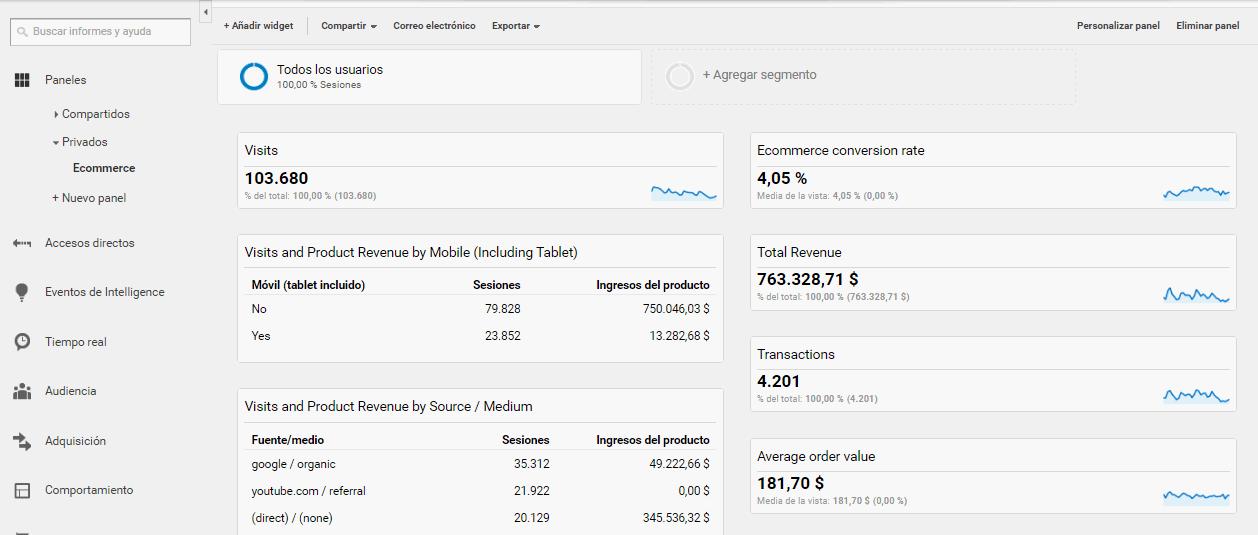 cuadros de mando en Google Analytics