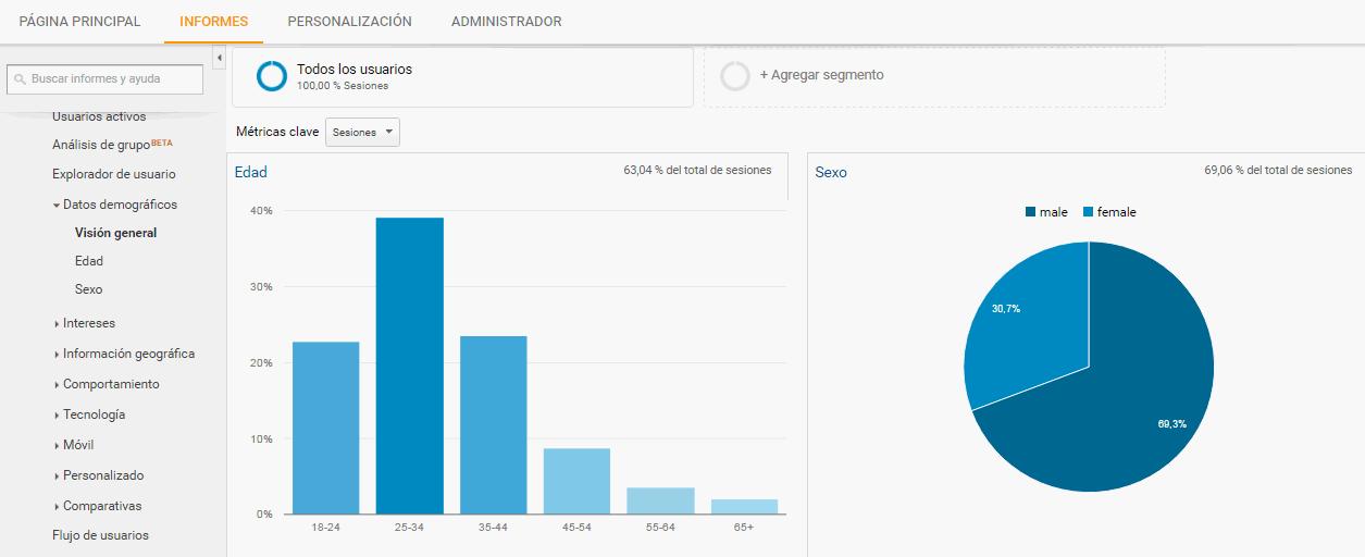 Encuentra tu público objetivo con Google Analytics