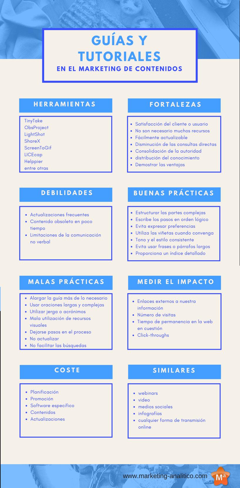 Guías y tutoriales en el marketing de contenidos-infografía
