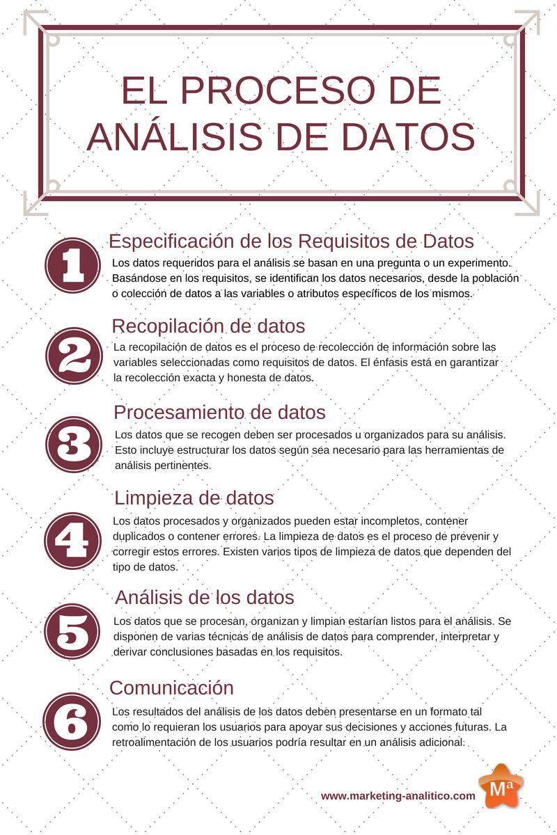 El proceso de analisis de datos