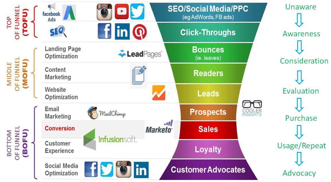 estrategia de marketing de contenidos