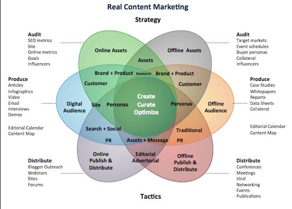 marketing de contenidos en la estrategia digital