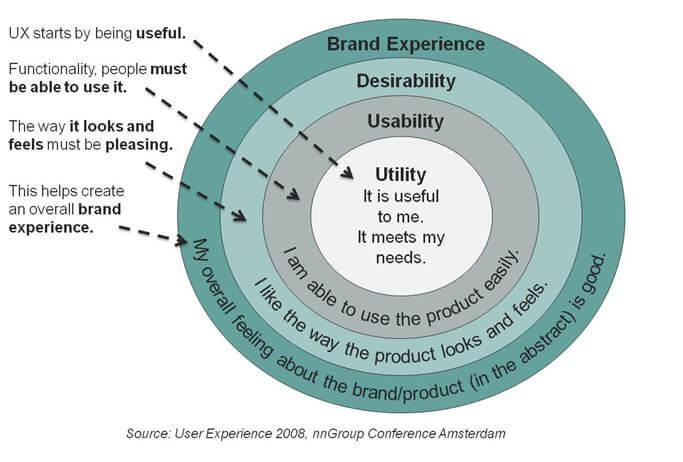usabilidad web y la experiencia del usuario