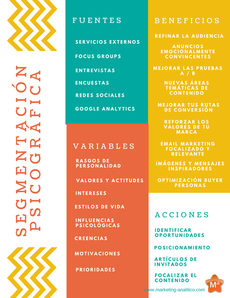 segmentacion psicografica infografia