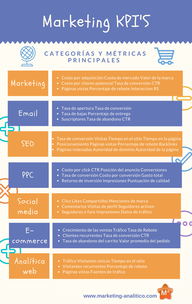 Audacieuse Cómo asociar tus objetivos de marketing a los KPIs - Marketing EV-38