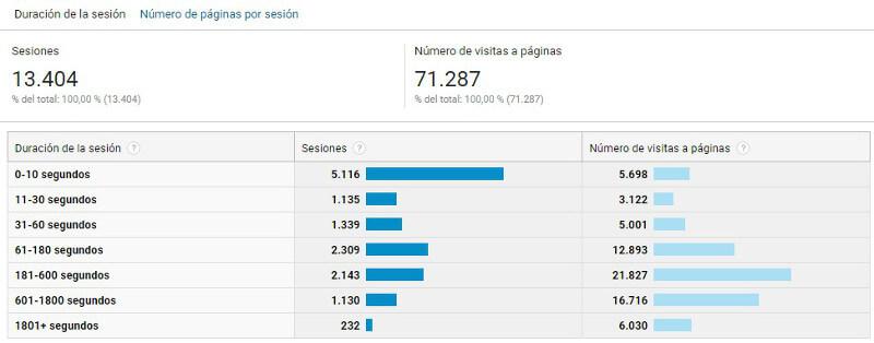Informe Comportamiento en Google Analytics_Duracion de la sesion