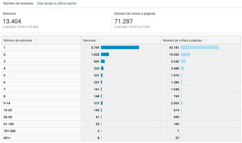 Informe Comportamiento en Google Analytics_Numero de sesiones