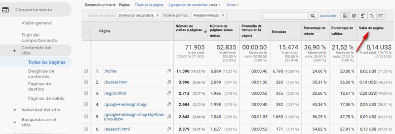 Por qué usar conversiones y objetivos en google analytics