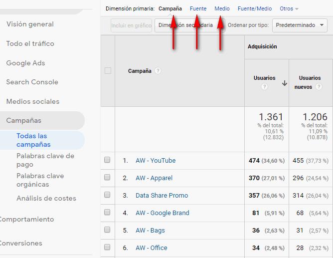 Codigos UTM en Google Analytic _campanyas