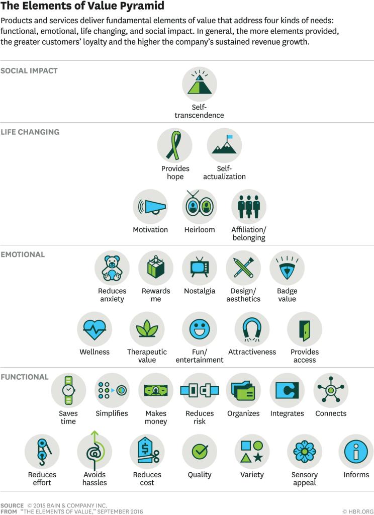 elementos propuesta de valor