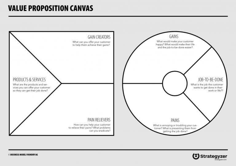 value proposition canvas - canvas propuesta de valor