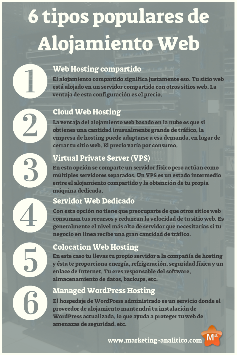 tipos web hosting alojamiento web _info