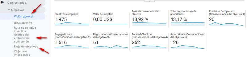 Analítica de macro y micro conversiones en Google Analytics