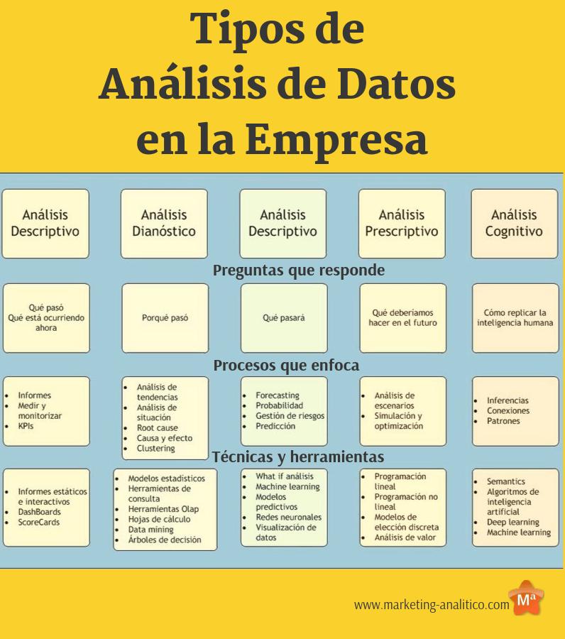 tipos de analisis de datos en la empresa