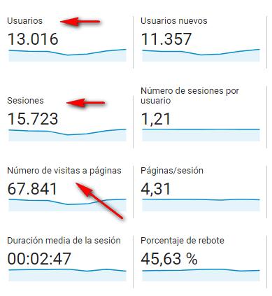 Usuario, sesión y visitas a páginas en Google Analytics